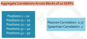 block 10 correlation