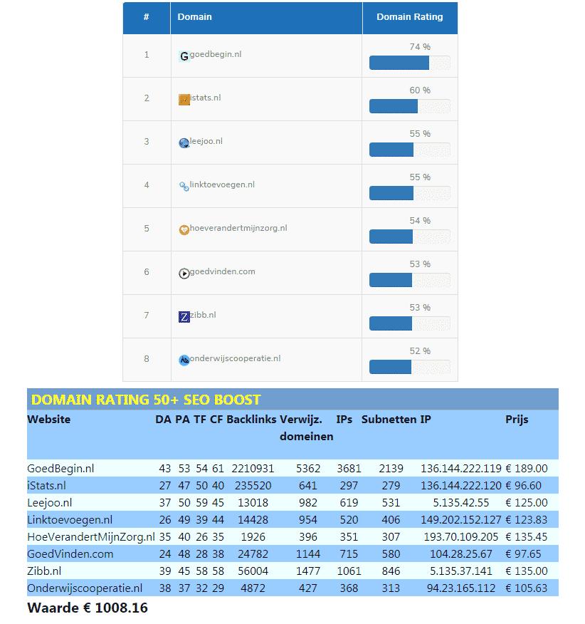 Domain Rating 50+ SEO Boost - dr domain-rating