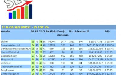 TF & DA SEO Boost – SS tot 5% – spamscore spam score