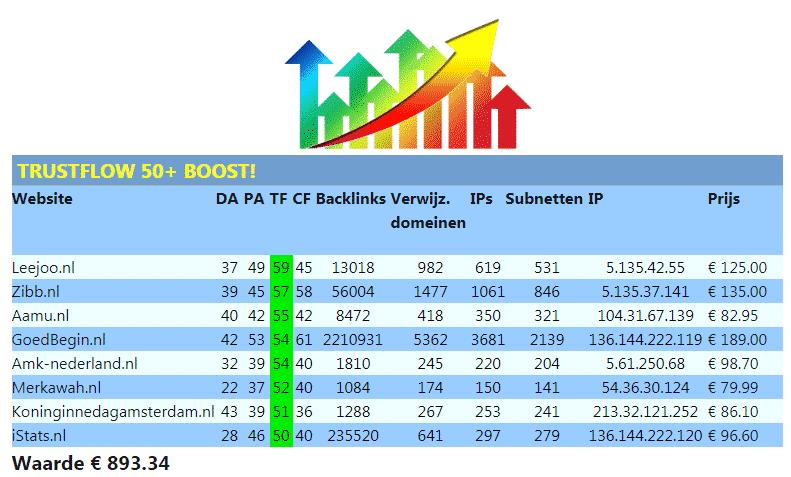 TrustFlow 50+ Boost (2019)! - trustflow domain-authority domein-auteriteit TF DA seo boost seo-boost