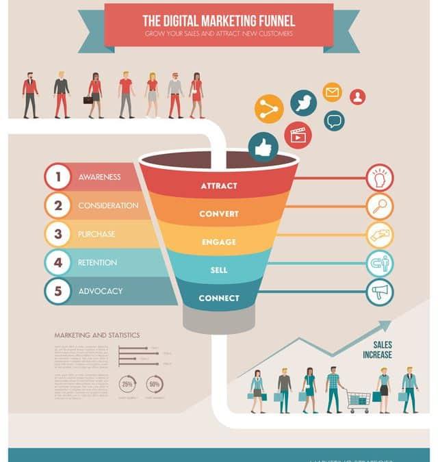 Storytelling door middel van een infographic